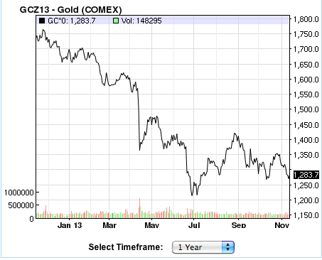 gold-one-year-chart