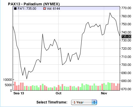 palladium-one-year-chart