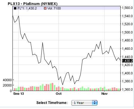 platinum-one-year-chart