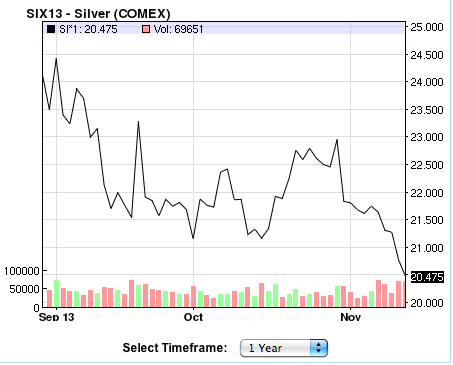 silver-one-year-chart